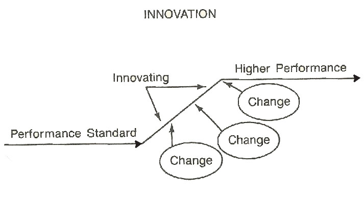 innovationprocess2
